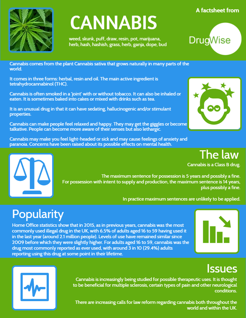 factsheets and infographics  u2013 drugwise